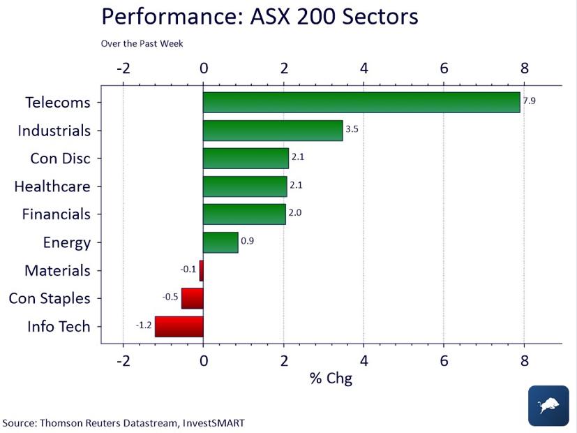 ASX 200 Sectors July 2018