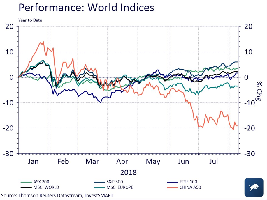 World Indices July 2018