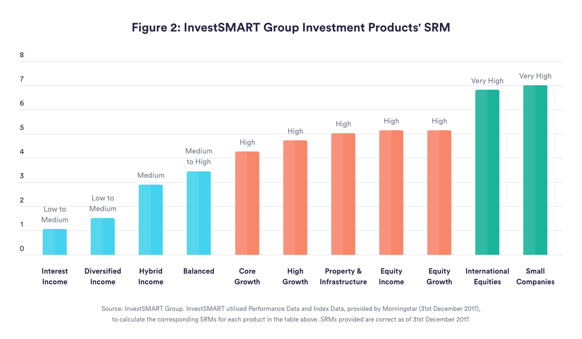 InvestSMART Group Investment Products SRM